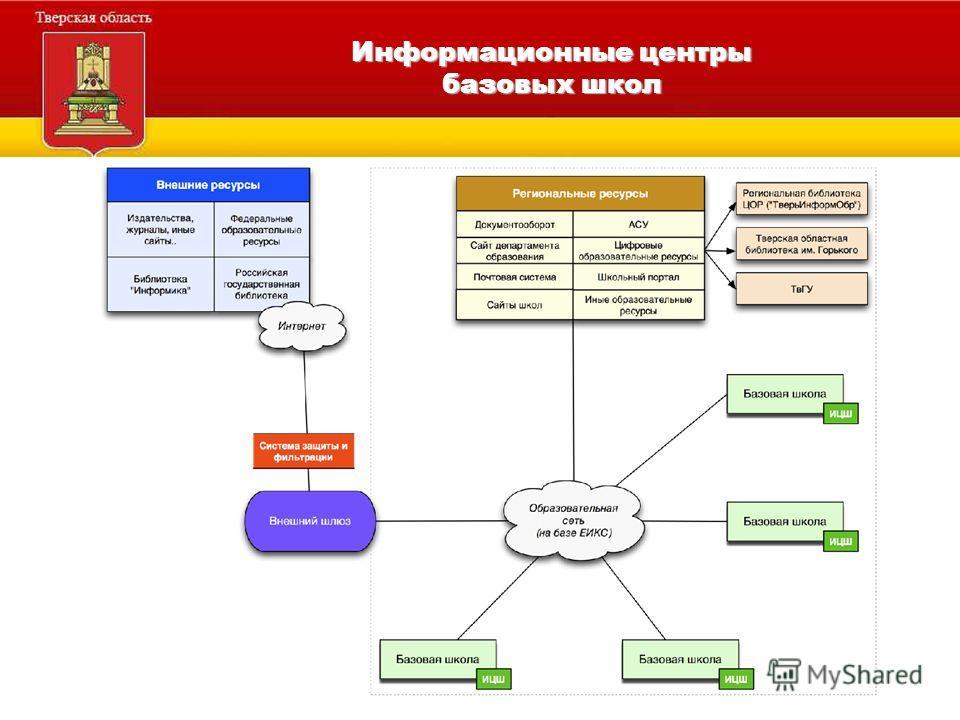 Информационные центры базовых школ