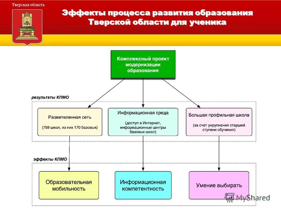Администрация Тверской области Тверская область Эффекты процесса развития образования Тверской области для ученика