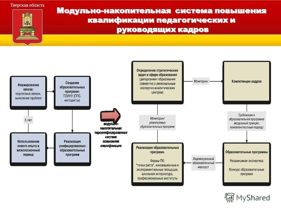 Модульно-накопительная система повышения квалификации педагогических и руководящих кадров