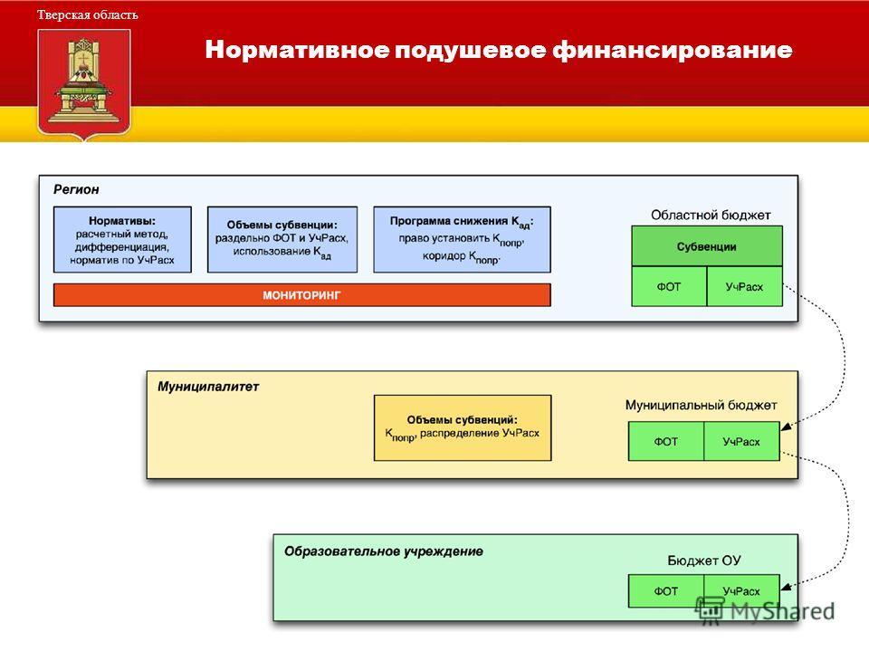Администрация Тверской области Тверская область Нормативное подушевое финансирование