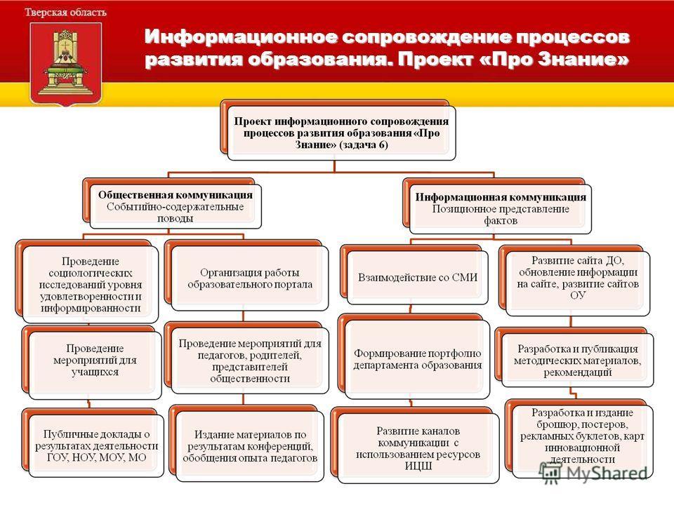 Информационное сопровождение процессов развития образования. Проект «Про Знание» Направление 1. Переход на новые образовательные стандарты