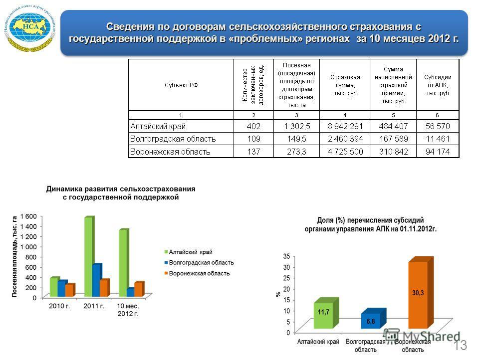 Сведения по договорам сельскохозяйственного страхования с государственной поддержкой в «проблемных» регионах за 10 месяцев 2012 г. 13