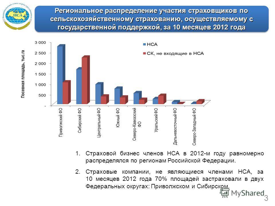 Региональное распределение участия страховщиков по сельскохозяйственному страхованию, осуществляемому с государственной поддержкой, за 10 месяцев 2012 года 1.Страховой бизнес членов НСА в 2012-м году равномерно распределялся по регионам Российской Фе