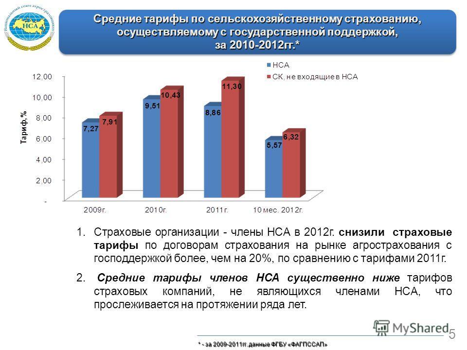 Средние тарифы по сельскохозяйственному страхованию, осуществляемому с государственной поддержкой, за 2010-2012гг.* 1.Страховые организации - члены НСА в 2012г. снизили страховые тарифы по договорам страхования на рынке агрострахования с господдержко