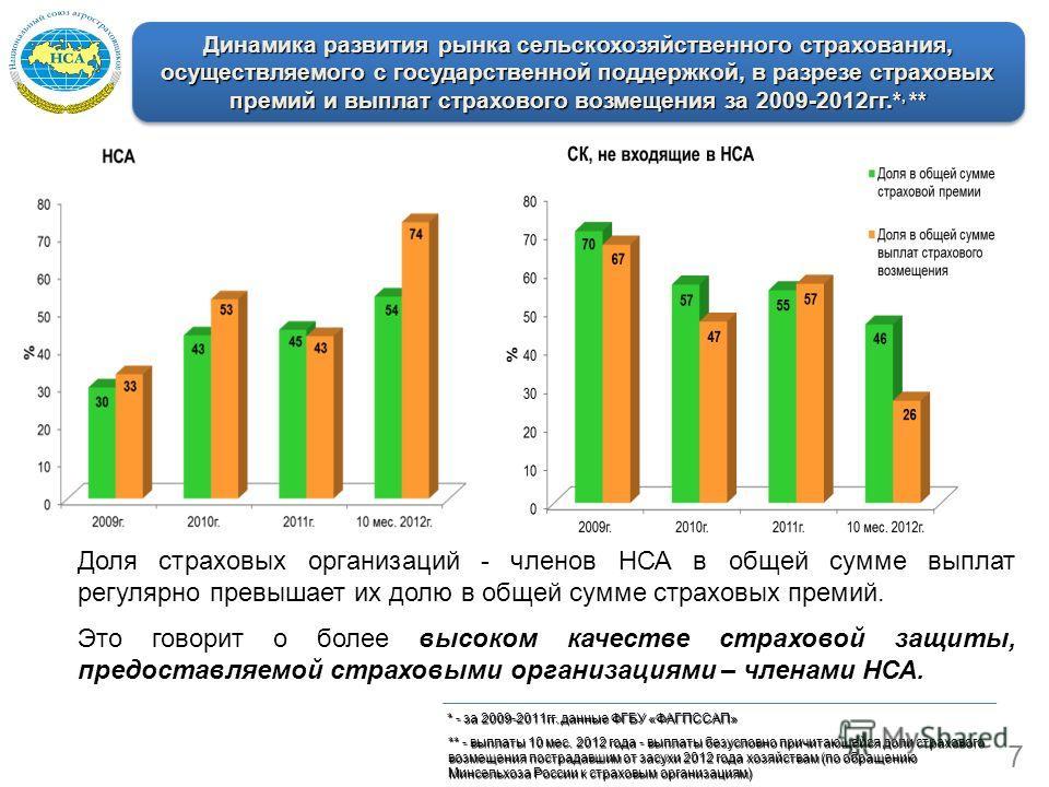 Динамика развития рынка сельскохозяйственного страхования, осуществляемого с государственной поддержкой, в разрезе страховых премий и выплат страхового возмещения за 2009-2012гг.*, ** Доля страховых организаций - членов НСА в общей сумме выплат регул