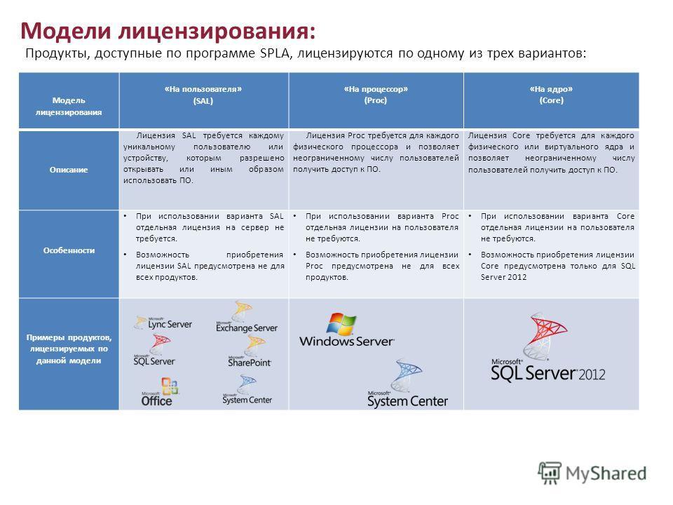 Модель лицензирования «На пользователя» (SAL) «На процессор» (Proc) «На ядро» (Core) Описание Лицензия SAL требуется каждому уникальному пользователю или устройству, которым разрешено открывать или иным образом использовать ПО. Лицензия Proc требует