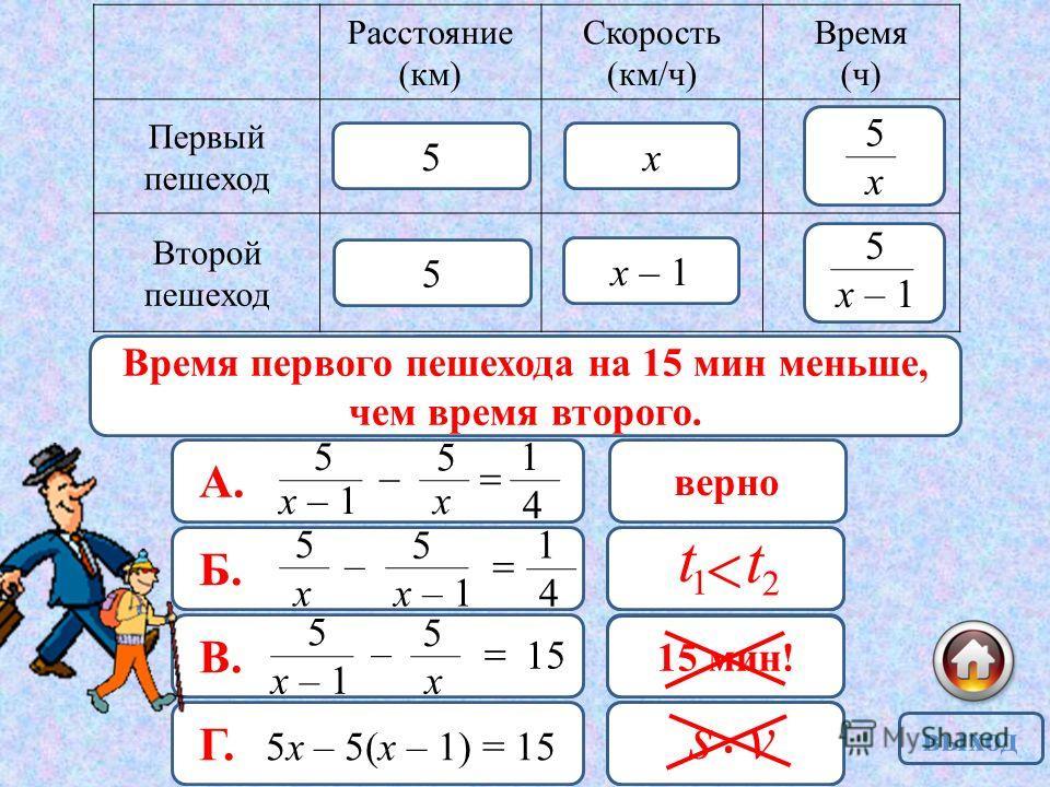 15 мин = ч 4 1 Расстояние (км) Скорость (км/ч) Время (ч) Первый пешеход Второй пешеход х х – 1 5 5 х 5 5 А. х – 1 5 – х 5 4 1 верно Б. х 5 – х – 1 5 4 1 неверно В. х – 1 5 – х 5 15 неверно Г. 5х – 5(х – 1) = 15 неверно Время первого пешехода на 15 ми