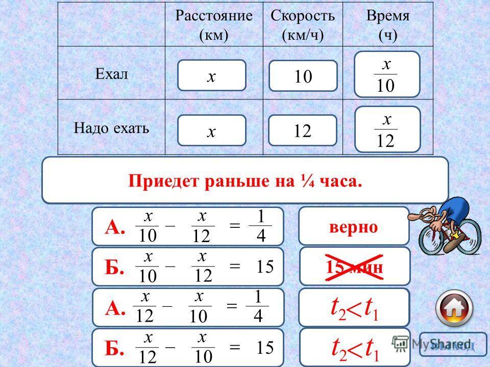 Расстояние (км) Скорость (км/ч) Время (ч) Ехал Надо ехать х х 10 х 12 х А. 10 х – 12 х 1 4 верно Б. 10 х – 12 х 15 неверно А. 12 х – 10 х 1 4 неверно Б. 12 х – 10 х 15 неверно 2 1 t t 2 1 t t 15 мин Скорость движения меньше, значит времени на путь за