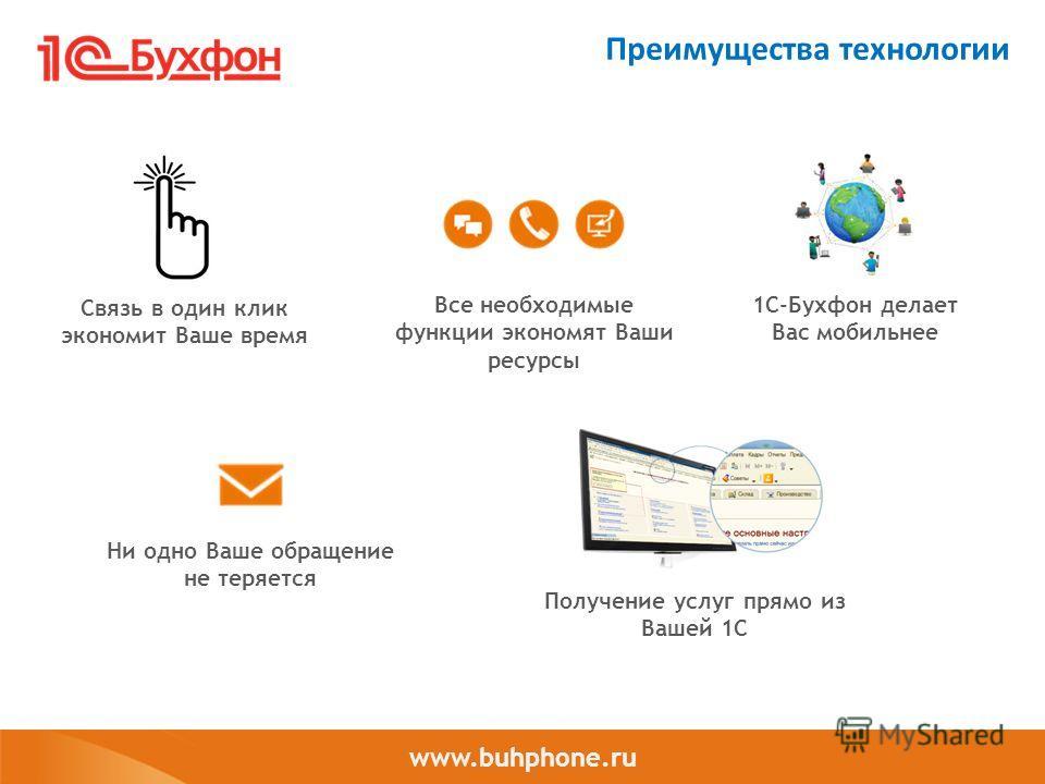 www.buhphone.ru Преимущества технологии Связь в один клик экономит Ваше время Все необходимые функции экономят Ваши ресурсы 1С-Бухфон делает Вас мобильнее Ни одно Ваше обращение не теряется Получение услуг прямо из Вашей 1С