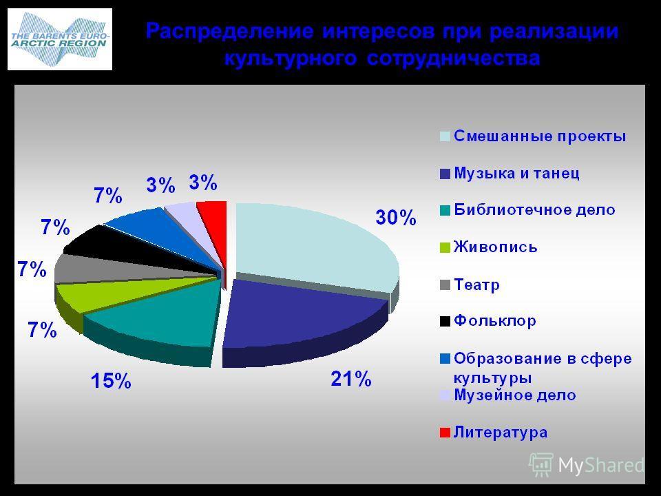 Распределение интересов при реализации культурного сотрудничества Диаграмма