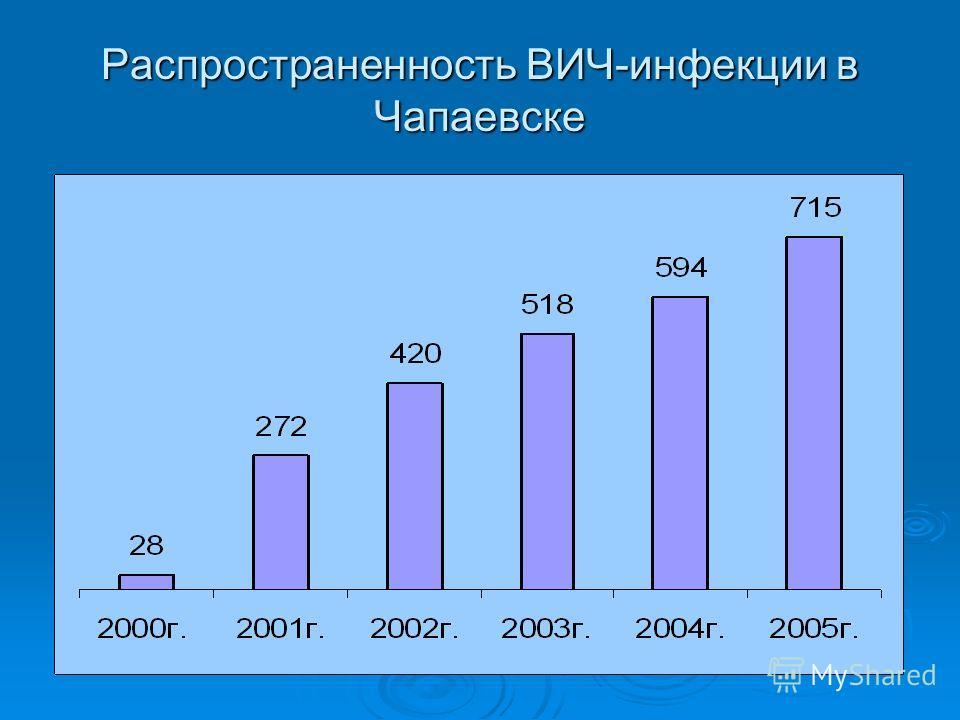 Распространенность ВИЧ-инфекции в Чапаевске