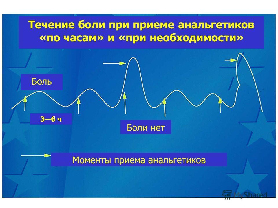 Течение боли при приеме анальгетиков «по часам» и «при необходимости» Боль 36 ч Боли нет Моменты приема анальгетиков