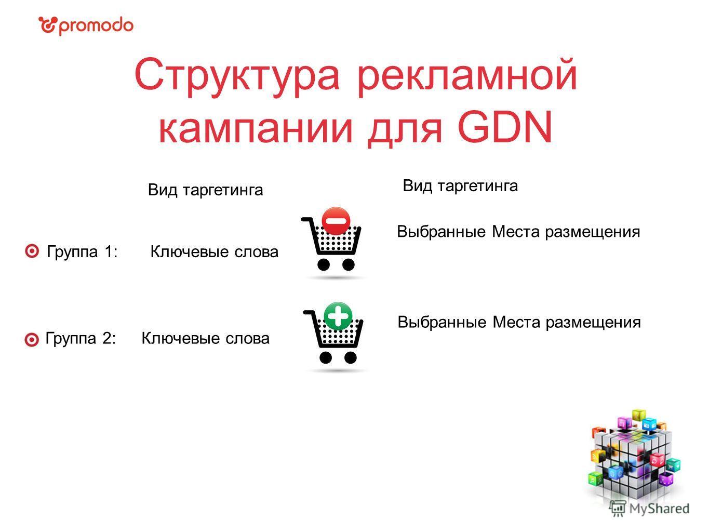 Структура рекламной кампании для GDN Группа 1: Группа 2: Вид таргетинга Ключевые слова Выбранные Места размещения Ключевые слова Выбранные Места размещения Вид таргетинга