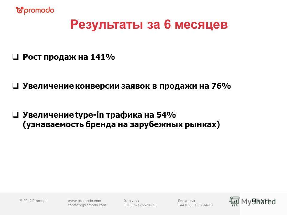 © 2012 Promodowww.promodo.com contact@promodo.com Харьков +3(8057) 755-90-60 Линкольн +44 (0203) 137-66-81 Результаты за 6 месяцев 14 из 14 Рост продаж на 141% Увеличение конверсии заявок в продажи на 76% Увеличение type-in трафика на 54% (узнаваемос