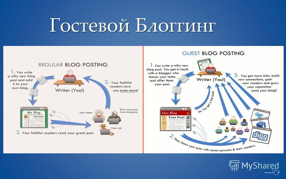 { Гостевой Блоггинг
