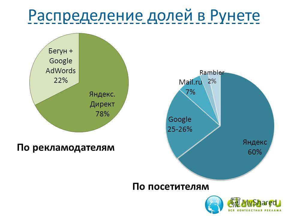 Распределение долей в Рунете