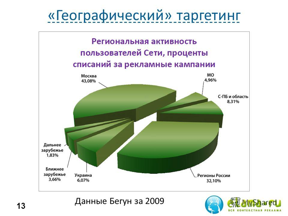 «Географический» таргетинг 13 Данные Бегун за 2009