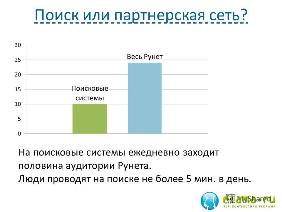 Поиск или партнерская сеть? На поисковые системы ежедневно заходит половина аудитории Рунета. Люди проводят на поиске не более 5 мин. в день.