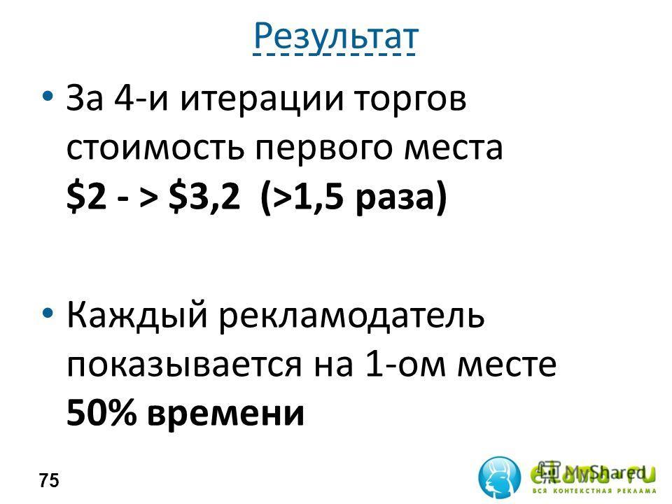Результат За 4-и итерации торгов стоимость первого места $2 - > $3,2 (>1,5 раза) Каждый рекламодатель показывается на 1-ом месте 50% времени 75