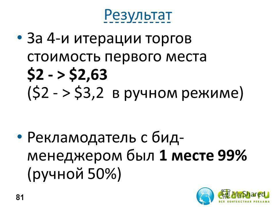 Результат За 4-и итерации торгов стоимость первого места $2 - > $2,63 ($2 - > $3,2 в ручном режиме) Рекламодатель с бид- менеджером был 1 месте 99% (ручной 50%) 81