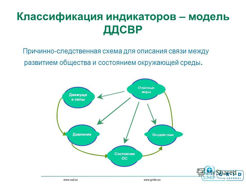 Классификация индикаторов – модель ДДСВР Причинно-следственная схема для описания связи между развитием общества и состоянием окружающей среды. Движущи е силы Давление Состояние ОС Воздействие Ответные меры