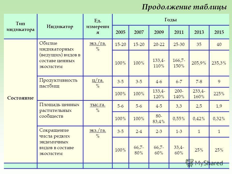 Тип индикатора Индикатор Ед. измерени я Годы 200520072009201120132015 Состояние Обилие индикаторных (ведущих) видов в составе ценных экосистем экз./га. % 15-20 20-2225-303540 100% 133,4- 110% 166,7- 150% 205,9%235,3% Продуктивность пастбищ ц/га. % 3-