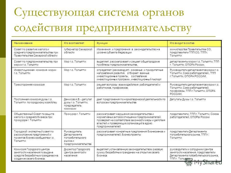 2 Существующая система органов содействия предпринимательству НаименованиеКто возглавляетФункцииКто входит в состав Совет по развитию малого и среднего предпринимательства при Правительстве Самарской области губернатор Самарской области Изменения и п