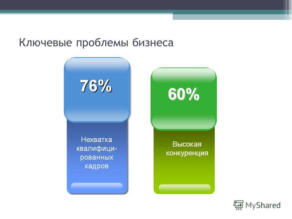 Ключевые проблемы бизнеса Высокая конкуренция 60%