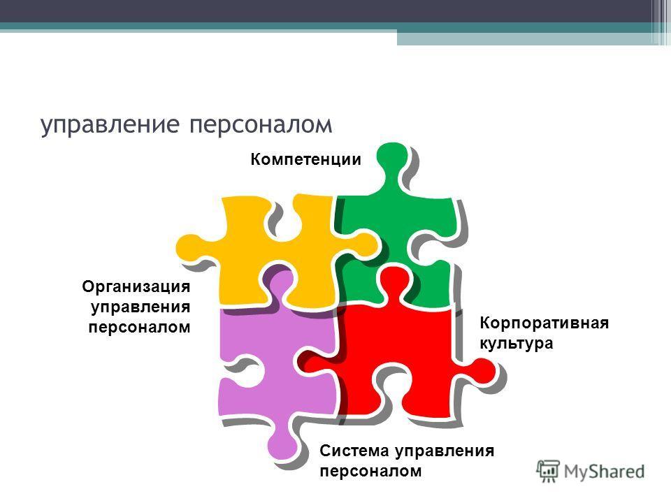 управление персоналом Корпоративная культура Организация управления персоналом Компетенции Система управления персоналом