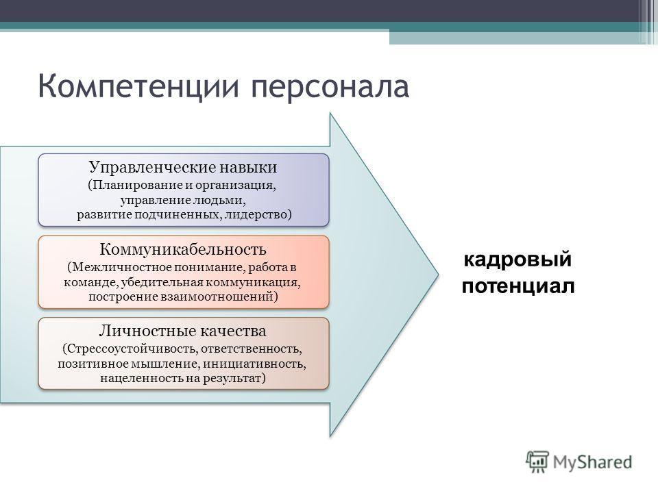 Компетенции персонала Управленческие навыки (Планирование и организация, управление людьми, развитие подчиненных, лидерство) Коммуникабельность (Межличностное понимание, работа в команде, убедительная коммуникация, построение взаимоотношений) Личност