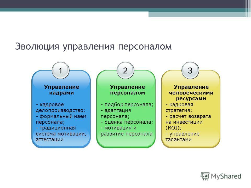 Эволюция управления персоналом 1 Управление кадрами - кадровое делопроизводство; - формальный наем персонала; - традиционная система мотивации, аттестации 2 Управление персоналом - подбор персонала; - адаптация персонала; - оценка персонала; - мотива