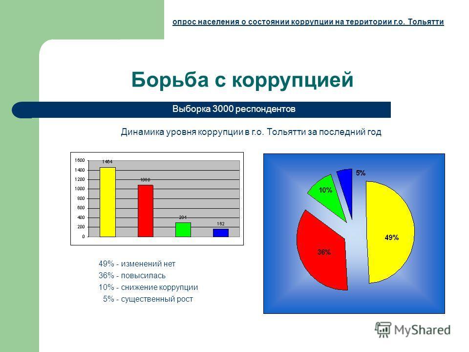 Борьба с коррупцией Динамика уровня коррупции в г.о. Тольятти за последний год Выборка 3000 респондентов опрос населения о состоянии коррупции на территории г.о. Тольятти 49% - изменений нет 36% - повысилась 10% - снижение коррупции 5% - существенный