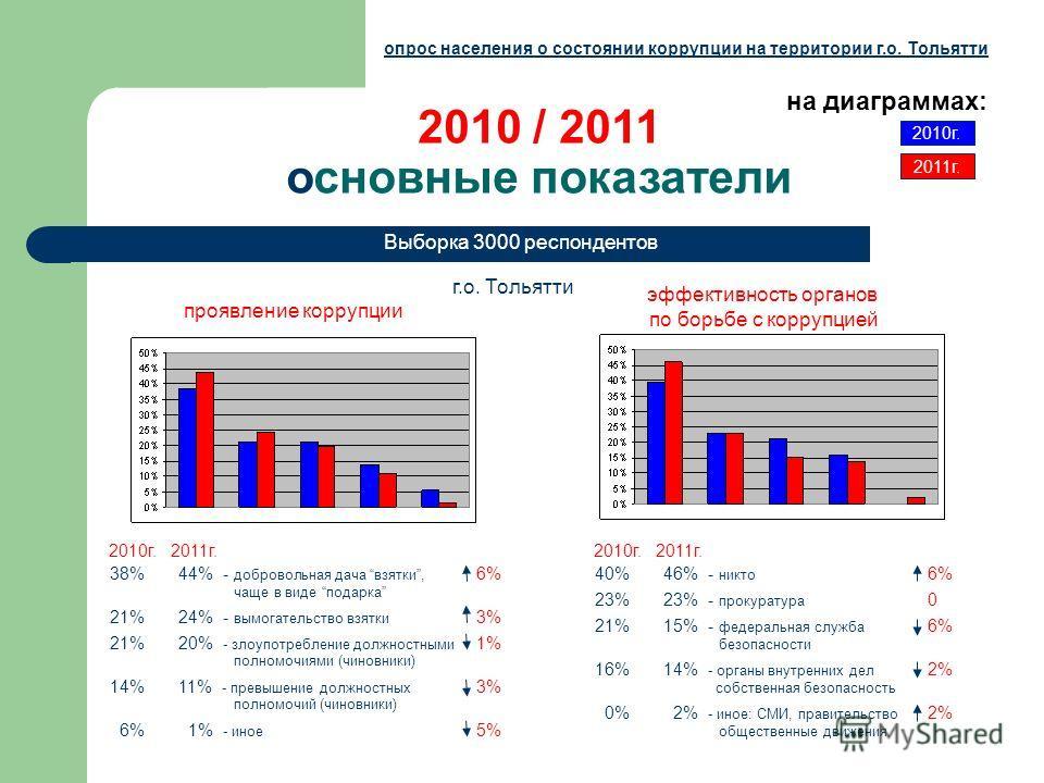2010 / 2011 основные показатели г.о. Тольятти Выборка 3000 респондентов опрос населения о состоянии коррупции на территории г.о. Тольятти эффективность органов по борьбе с коррупцией 2010г. на диаграммах: 2011г. проявление коррупции 44% - добровольна