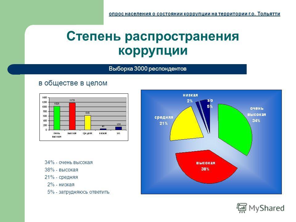 Степень распространения коррупции в обществе в целом Выборка 3000 респондентов опрос населения о состоянии коррупции на территории г.о. Тольятти 34% - очень высокая 38% - высокая 21% - средняя 2% - низкая 5% - затрудняюсь ответить