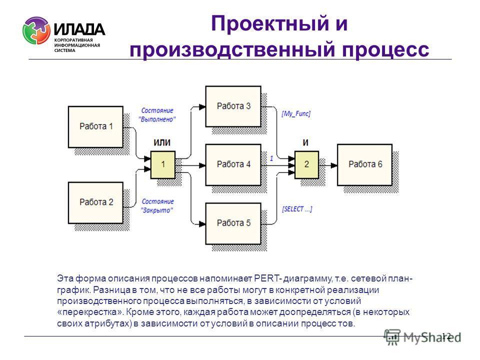 12 Эта форма описания процессов напоминает PERT- диаграмму, т.е. сетевой план- график. Разница в том, что не все работы могут в конкретной реализации производственного процесса выполняться, в зависимости от условий «перекрестка». Кроме этого, каждая