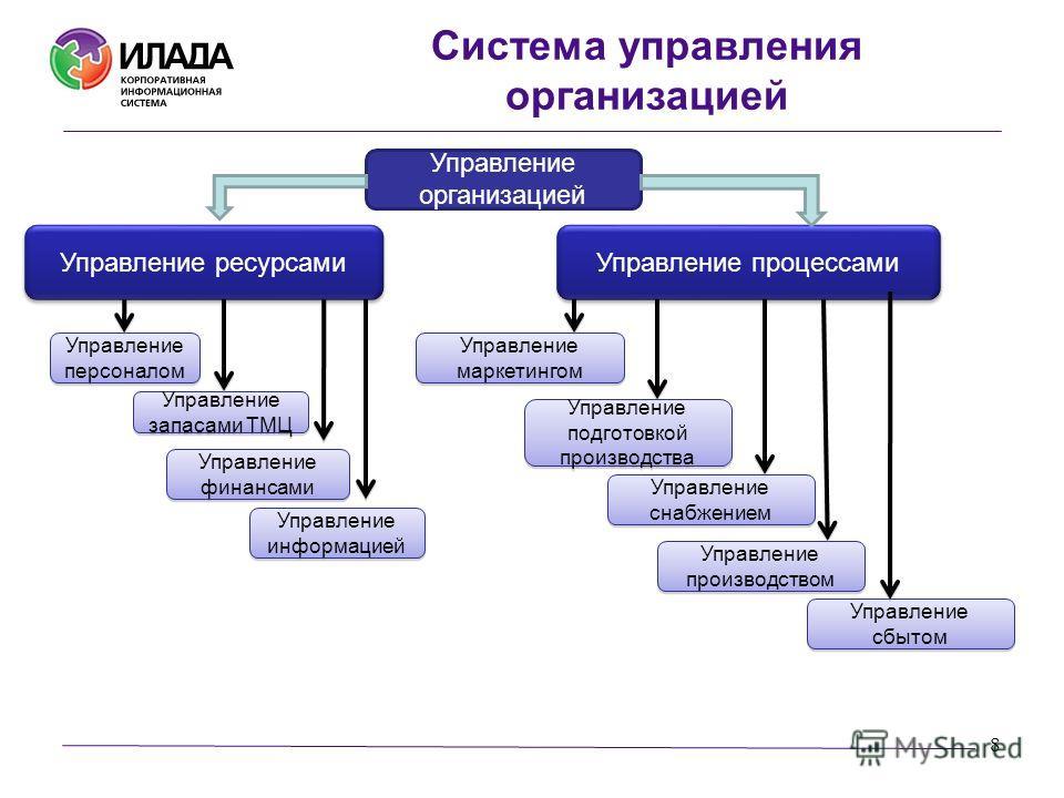 8 Управление организацией Управление ресурсами Управление процессами Управление персоналом Управление запасами ТМЦ Управление финансами Управление информацией Управление маркетингом Система управления организацией Управление подготовкой производства