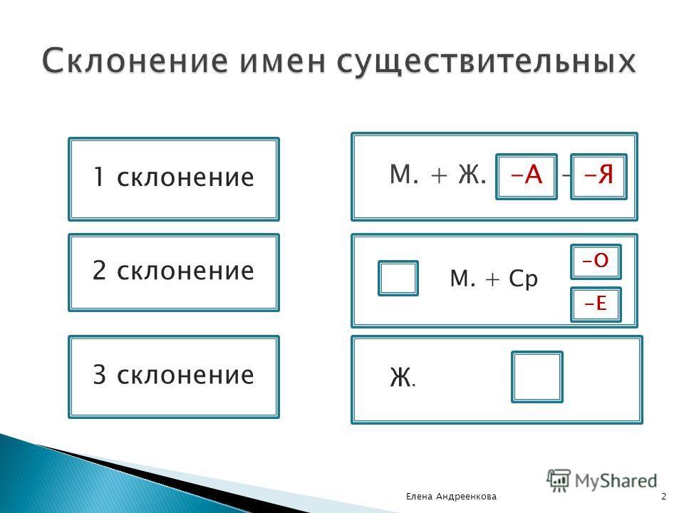 Елена Андреенкова2 1 склонение 2 склонение 3 склонение М. + Ж. – А- - - М. + Ср Ж. мечты -А-Я -Е -О