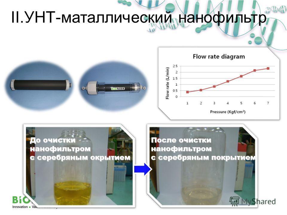 До очистки нанофильтром с серебряным окрытием После очистки нанофильтром с серебряным покрытием II.УНТ-маталлический нанофильтр