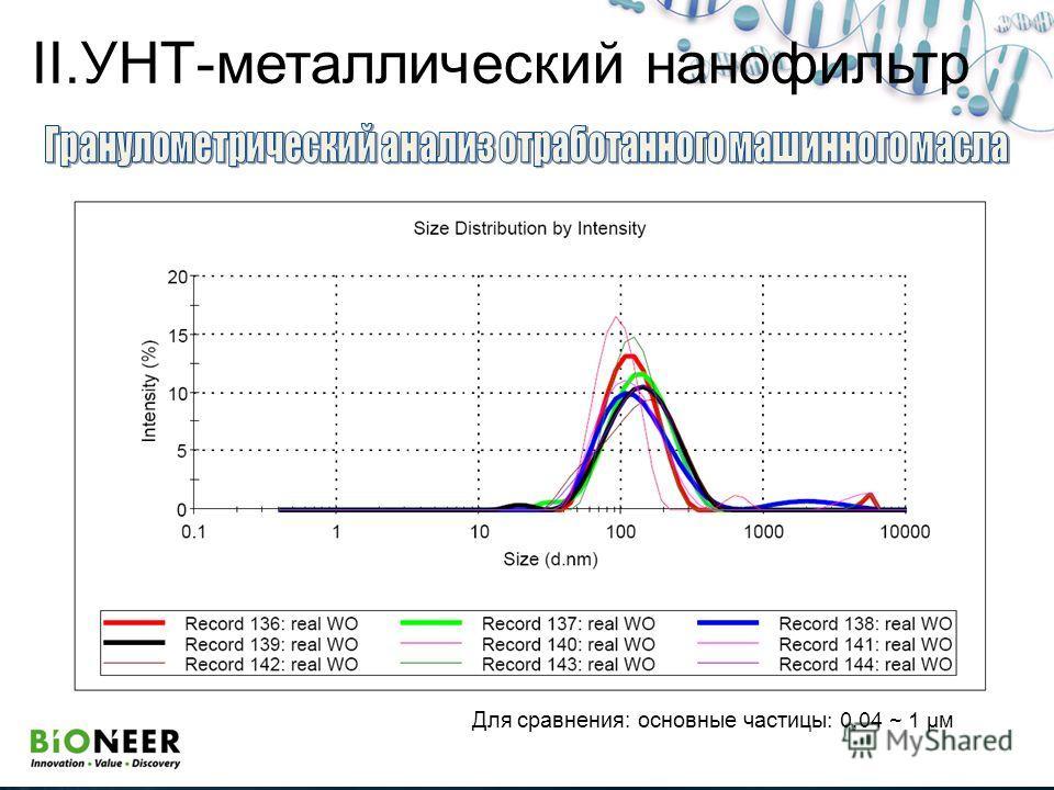 Для сравнения: основные частицы: 0,04 ~ 1 µм II.УНТ-металлический нанофильтр