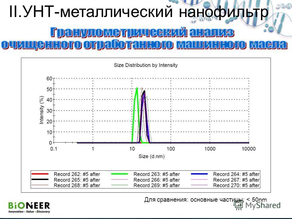 Для сравнения: основные частицы: < 50nm II.УНТ-металлический нанофильтр