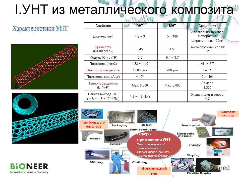 I.УНТ из металлического композита СвойстваОНТМНТСравнение Диаметр (нм)1.2 ~ 35 ~ 100 Электронно-лучевая литография. Ширина линии: 50нм Прочность (гигапаскаль) ~ 45< 50 Высокопрочный сплав: ~2 Модуль Юнга (TP)5.50.4 ~ 3.7- Плотность (г/см3)1.33 ~ 1.40