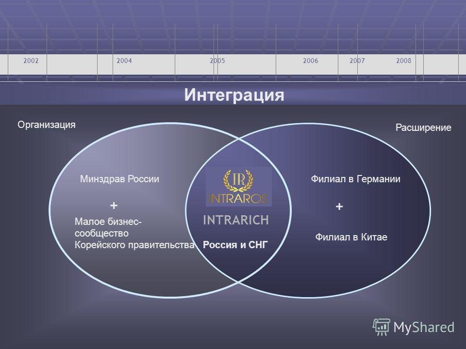 Интеграция 200220042005200620072008 + INTRARICH + Филиал в Китае Организация Расширение Россия и СНГ Минздрав России Малое бизнес- сообщество Корейского правительства Филиал в Германии