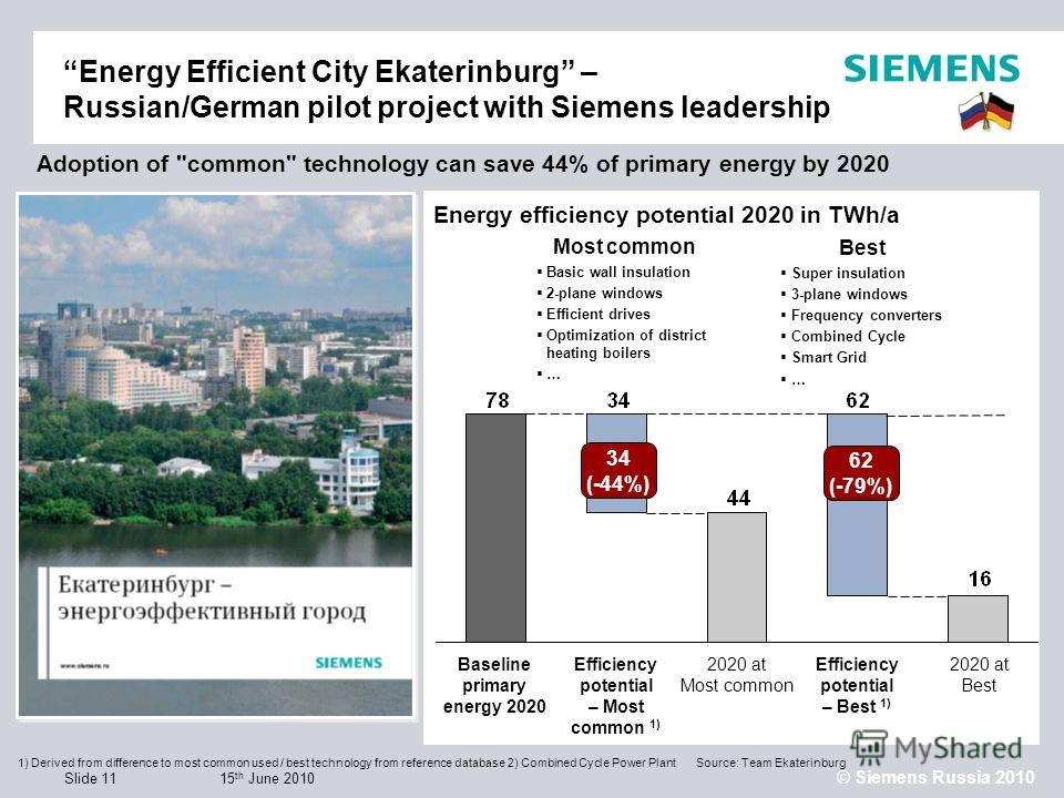 15 th June 2010 © Siemens Russia 2010 Slide 11 Energy Efficient City Ekaterinburg – Russian/German pilot project with Siemens leadership Energy efficiency potential 2020 in TWh/a 1) Derived from difference to most common used / best technology from r