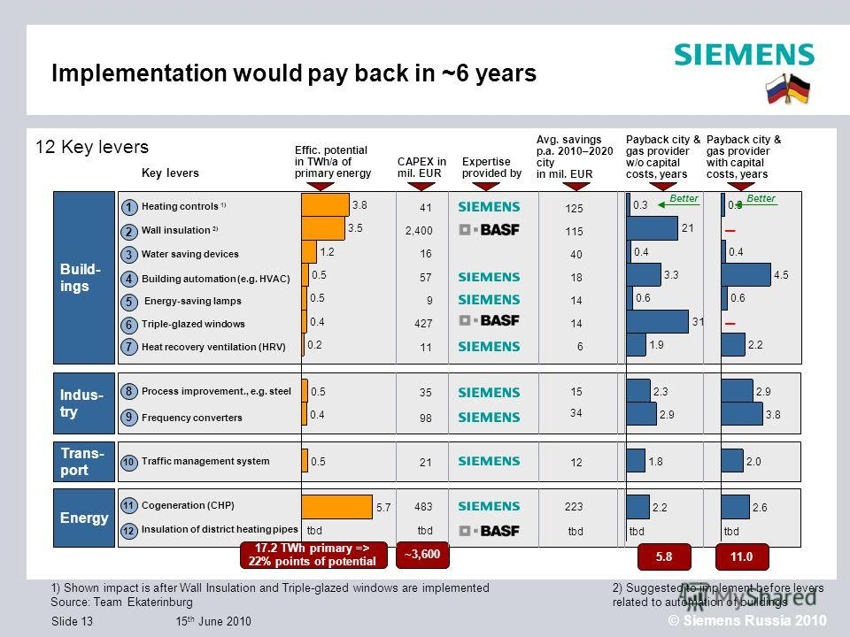 15 th June 2010 © Siemens Russia 2010 Slide 13 12 Key levers 1) Shown impact is after Wall Insulation and Triple-glazed windows are implemented Source: Team Ekaterinburg Effic. potential in TWh/a of primary energy CAPEX in mil. EUR Avg. savings p.a.