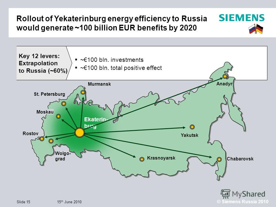 15 th June 2010 © Siemens Russia 2010 Slide 15 ~100 bln. investments ~100 bln. total positive effect Key 12 levers: Extrapolation to Russia (~60%) Rollout of Yekaterinburg energy efficiency to Russia would generate ~100 billion EUR benefits by 2020 K