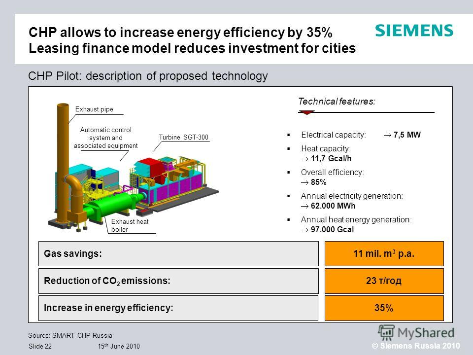15 th June 2010 © Siemens Russia 2010 Slide 22 Electrical capacity: 7,5 MW Heat capacity: 11,7 Gcal/h Overall efficiency: 85% Annual electricity generation: 62.000 MWh Annual heat energy generation: 97.000 Gcal Exhaust heat boiler Exhaust pipe Turbin