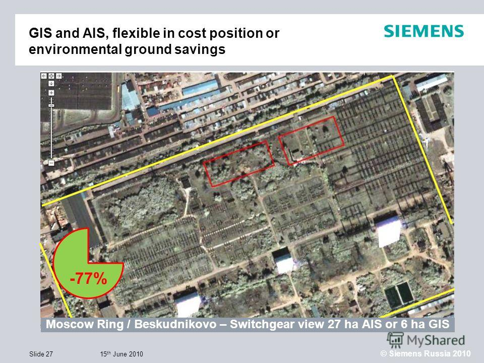 15 th June 2010 © Siemens Russia 2010 Slide 27 Moscow Ring / Beskudnikovo – Switchgear view 27 ha AIS or 6 ha GIS GIS and AIS, flexible in cost position or environmental ground savings -77%
