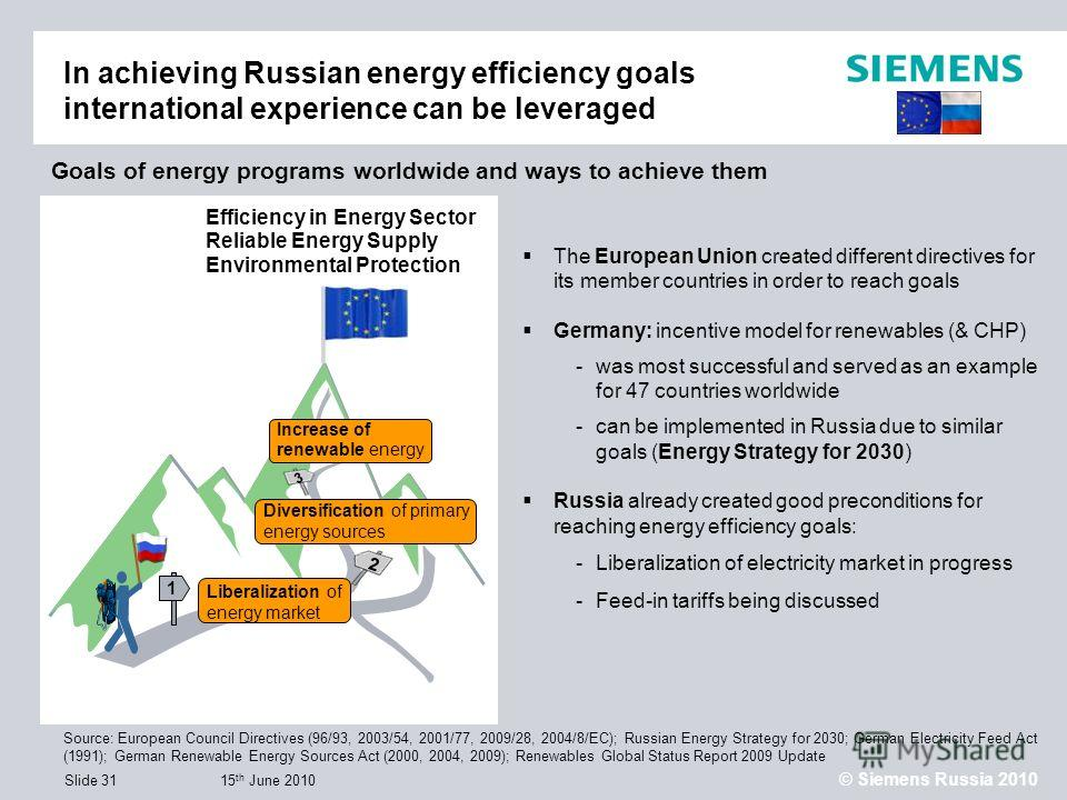 15 th June 2010 © Siemens Russia 2010 Slide 31 In achieving Russian energy efficiency goals international experience can be leveraged Source: European Council Directives (96/93, 2003/54, 2001/77, 2009/28, 2004/8/EC); Russian Energy Strategy for 2030;
