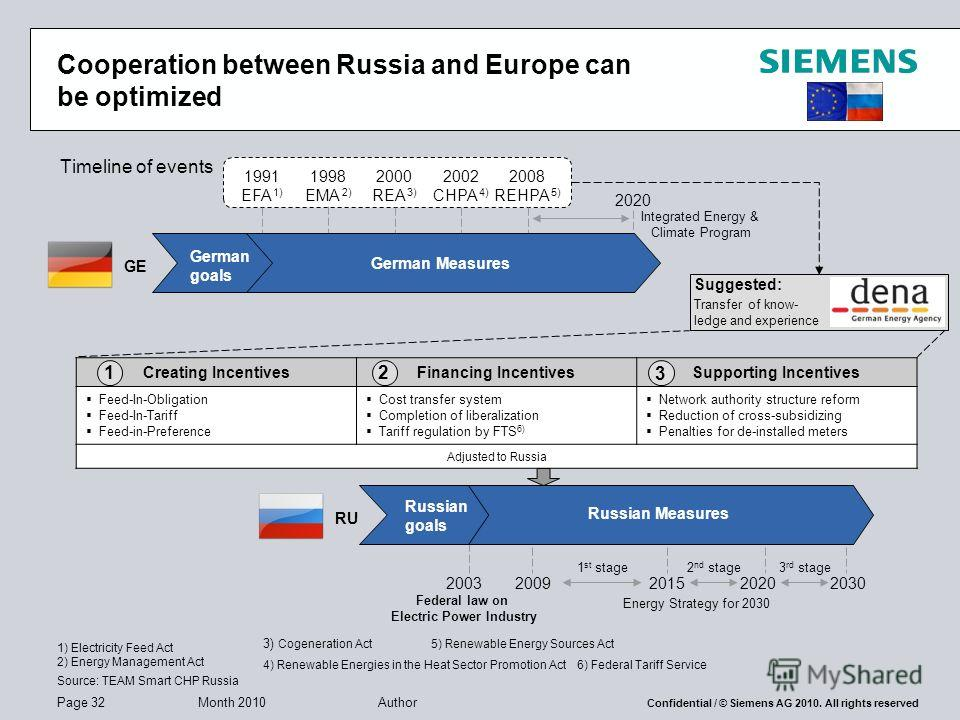 Page 32 Month 2010 Author Confidential / © Siemens AG 2010. All rights reserved Cooperation between Russia and Europe can be optimized Timeline of events GE RU 1991 EFA 1) 2008 REHPA 5) 2002 CHPA 4) 2000 REA 3) 1998 EMA 2) German goals German Measure