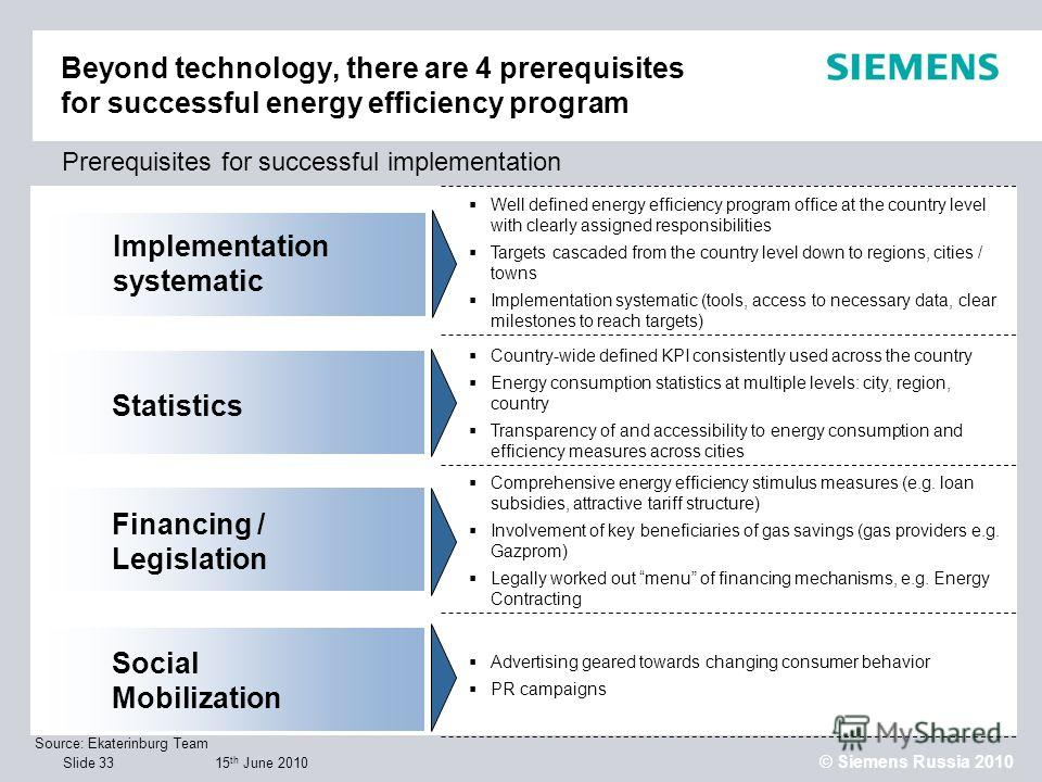 15 th June 2010 © Siemens Russia 2010 Slide 33 Prerequisites for successful implementation Source: Ekaterinburg Team Implementation systematic Financing / Legislation Social Mobilization Comprehensive energy efficiency stimulus measures (e.g. loan su